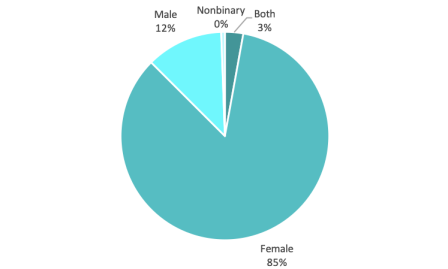 Author Gender.png