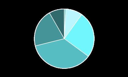 2019 Star Ratings